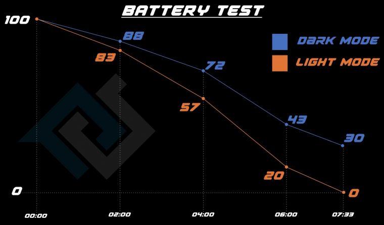 Тестирование батареи  iPhone 11 Pro Max со светлой и тёмной темами