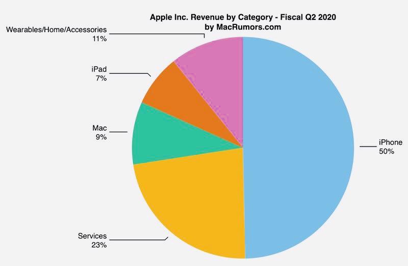 Показатели Apple за второй финансовый квартал