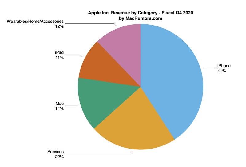 Показатели отчета Apple за четвертый финансовый квартал 2020 года