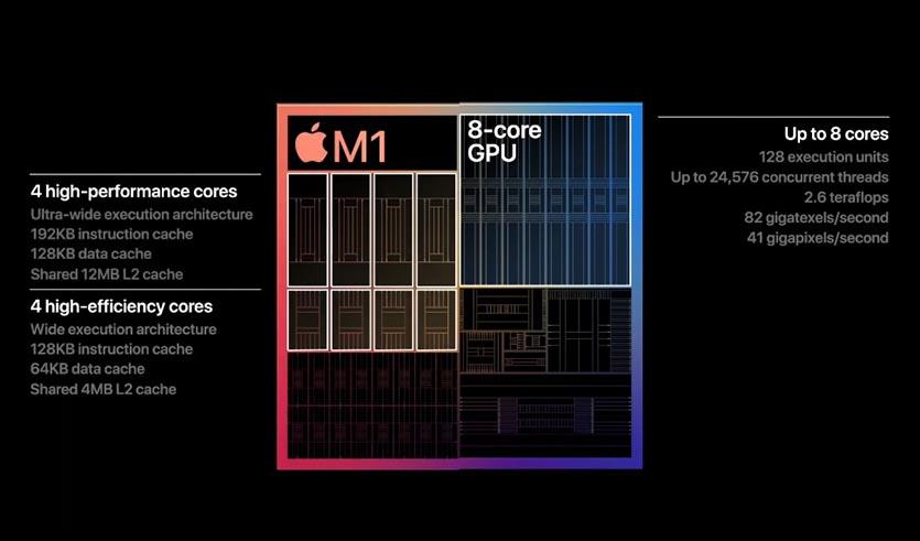 Характеристики Apple M1