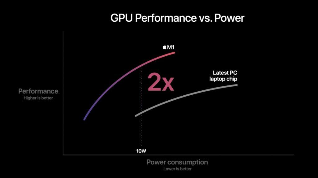 Сравнение Apple M1 GPU
