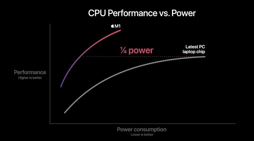 Сравнение Apple M1 CPU