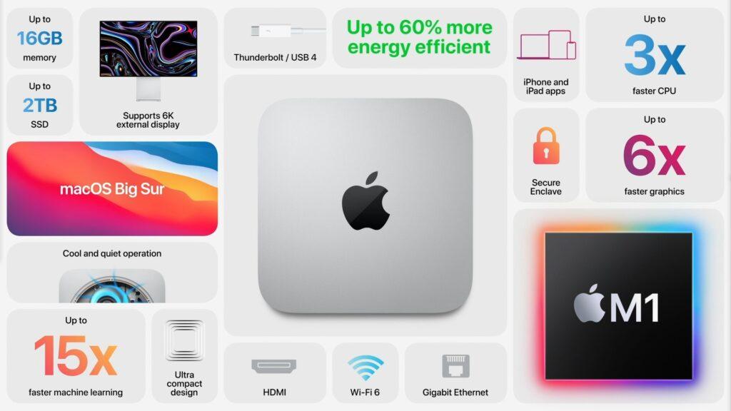 Фишки Mac Mini 2020 с M1