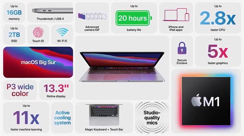 Фишки MacBook Pro 13 2020 с M1