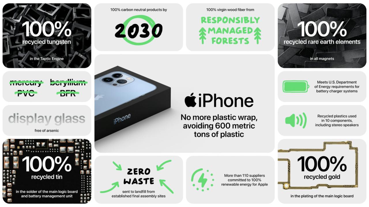 Отчет Apple о экологическом производстве iPhone